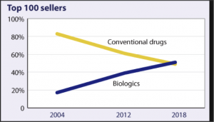 Conventional vs. biologic sales, worldwide Percentage of sales attributable to each Courtesy of managedcaremag.com