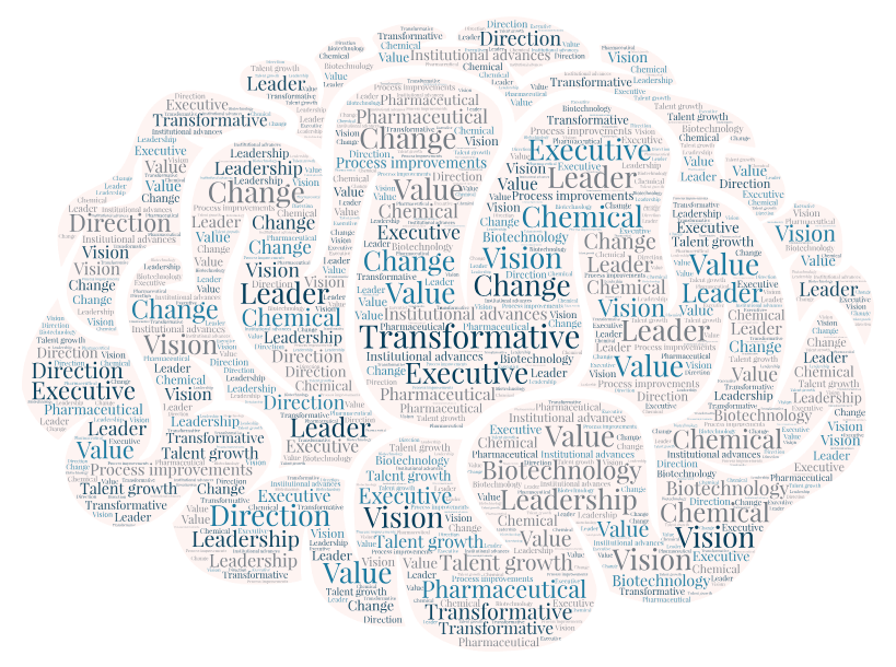 Word Cloud Art for Transformative Executives with relating keywords